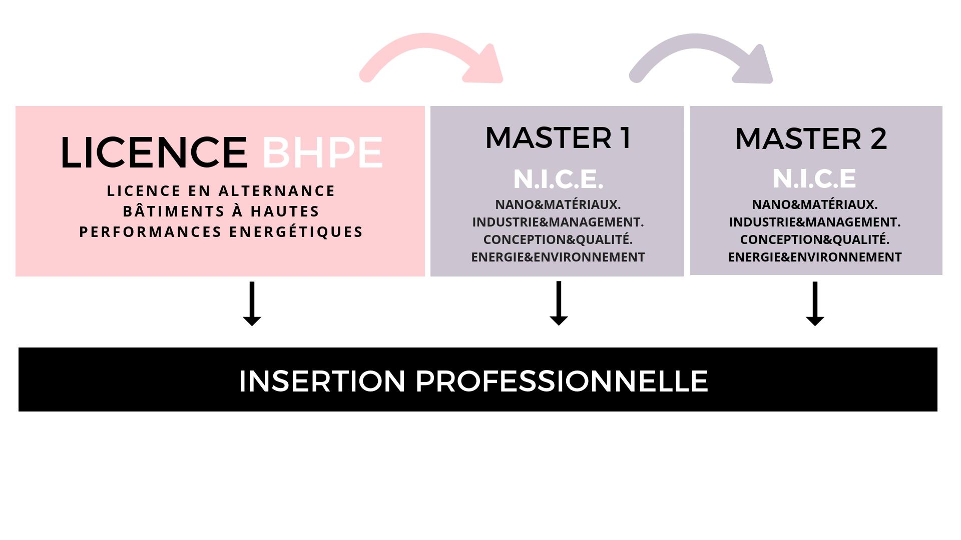 Site : www.unice.fr/master-pro-mqm